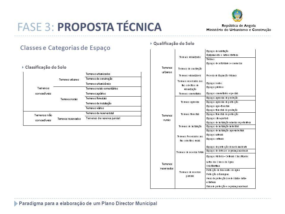 Paradigma para a elaboração de um Plano Director Municipal República de Angola Ministério do Urbanismo e Construção FASE 3: PROPOSTA TÉCNICA Classes e