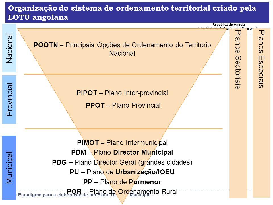 Paradigma para a elaboração de um Plano Director Municipal República de Angola Ministério do Urbanismo e Construção FASE 2: ESTRATÉGIA Definição dos principais objectivos globais e territoriais a alcançar no prazo de vigência do PDM (ou outro mais alargado) Esta fase inclui: Construção de cenários alternativos de desenvolvimento do território Construção da Visão Estratégica a qual: Enuncia os OBJECTIVOS DE DESENVOLVIMENTO do PDM Objectivos globaisObjectivos Específicos Ex.