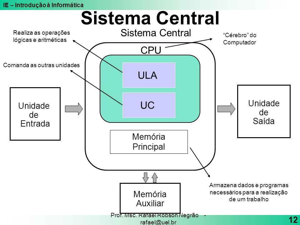 IE – Introdução à Informática 12 Prof. Msc. Rafael Robson Negrão - rafael@uel.br Unidade de Saída Unidade de Entrada Memória Auxiliar Sistema Central