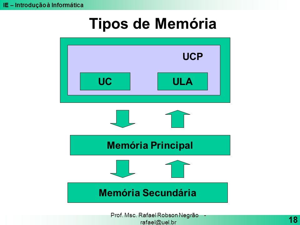 IE – Introdução à Informática 18 Prof. Msc. Rafael Robson Negrão - rafael@uel.br Tipos de Memória UCULA UCP Memória Principal Memória Secundária