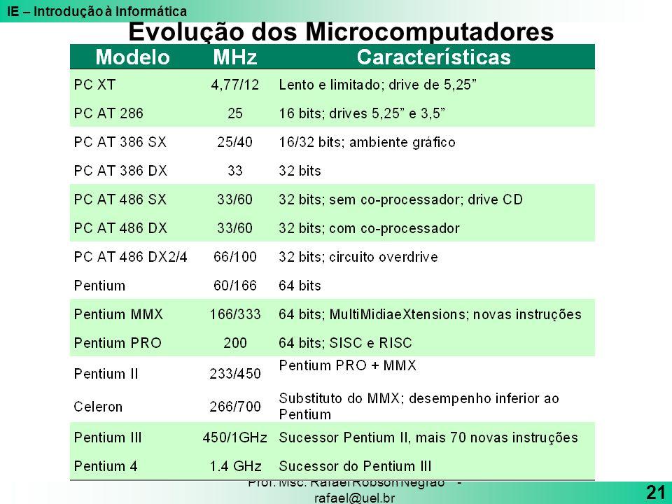 IE – Introdução à Informática 21 Prof. Msc. Rafael Robson Negrão - rafael@uel.br Evolução dos Microcomputadores