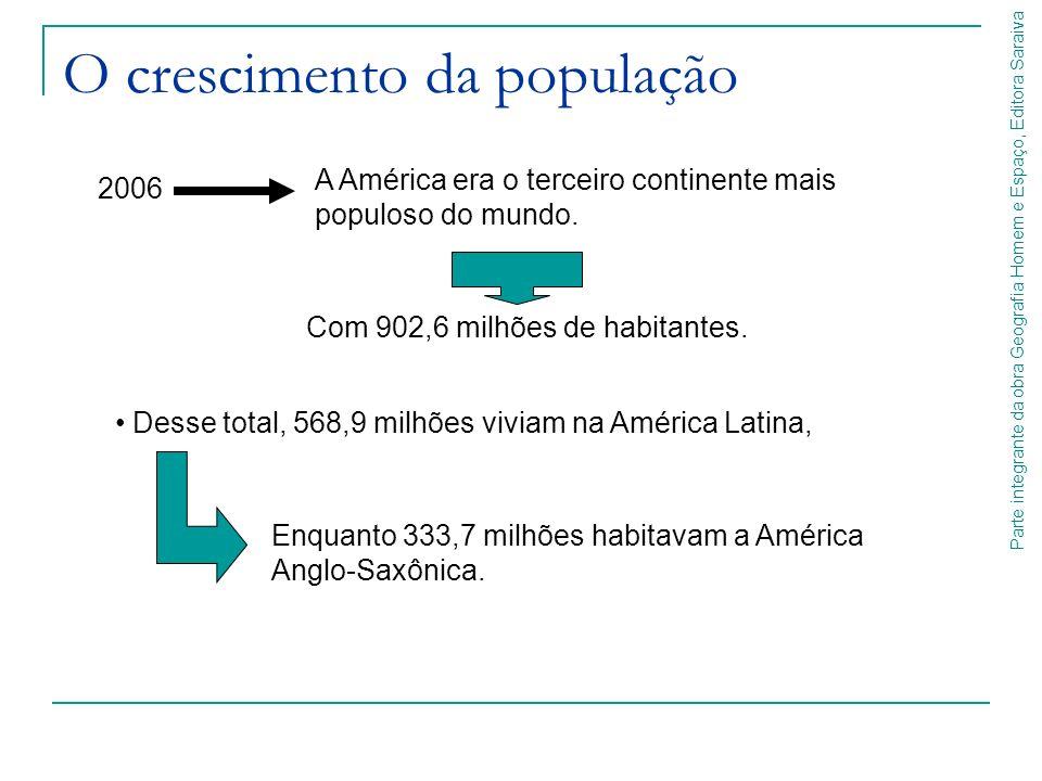 Parte integrante da obra Geografia Homem e Espaço, Editora Saraiva As taxas de crescimento populacional estão diretamente relacionadas: As diferenças entre os índices de crescimento: Ao nível de desenvolvimento econômico e social de cada país.