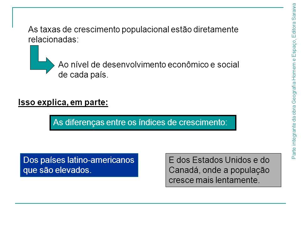 Parte integrante da obra Geografia Homem e Espaço, Editora Saraiva Fonte: State of world population 2006 – UNFPA.