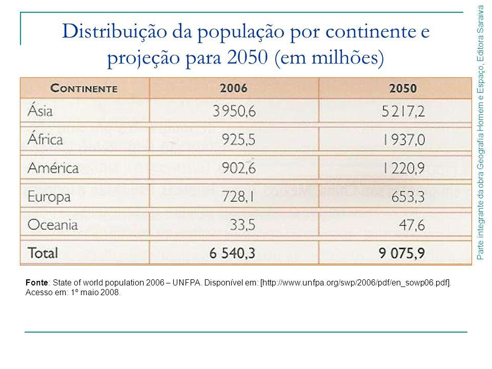 Parte integrante da obra Geografia Homem e Espaço, Editora Saraiva Fonte: State of world population 2006 – UNFPA. Disponível em: [http://www.unfpa.org