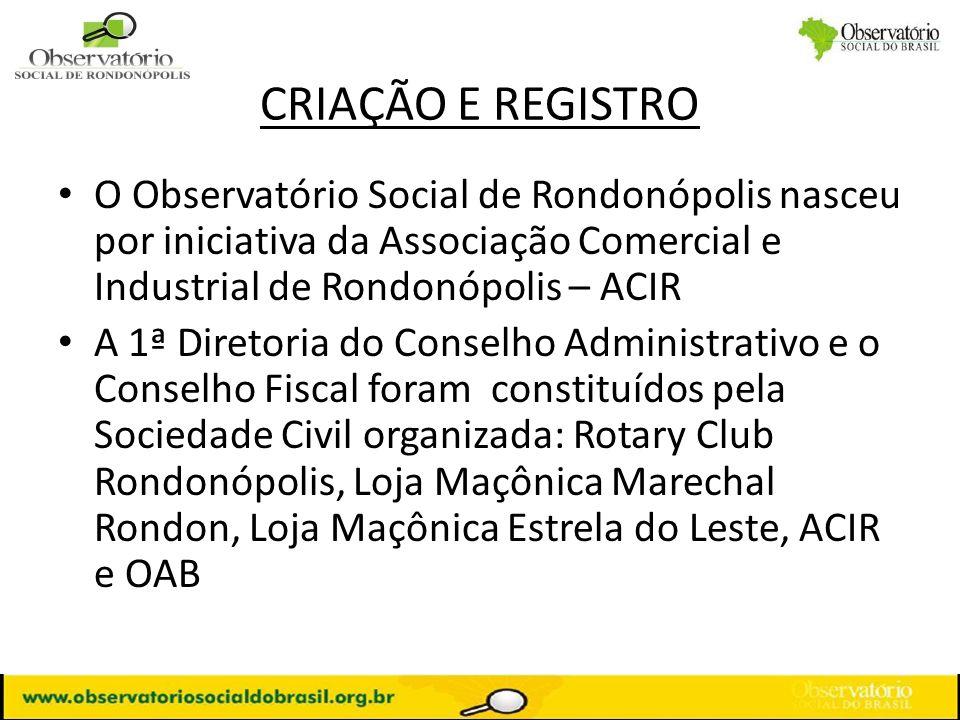REGISTRO O Observatório Social de Rondonópolis foi fundado no dia 29 de julho de 2.009 A Ata de Fundação e o Estatuto foram Registrados no dia 28 de Outubro de 2.009, no 3º Tabelionato de Notas de Rondonópolis Cadastro no CNPJ feito no dia 03 de novembro de 2.009 Conta Bancária foi aberta no dia 25 de novembro de 2.009, no Banco CredLoja/Sicoob Ingresso na Rede ICF (Instituto da Cidadania Fiscal, hoje OSB), em 14 de dezembro de 2.009 Alvará de funcionamento foi emitido em 23 de dezembro de 2.009