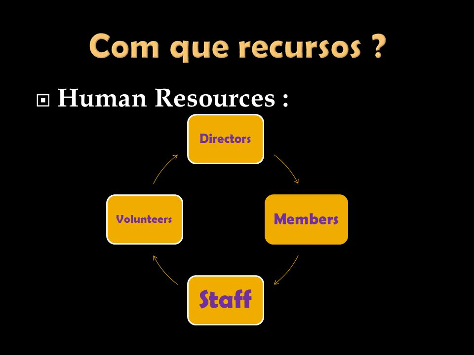 Human Resources : Directors Members Staff Volunteers