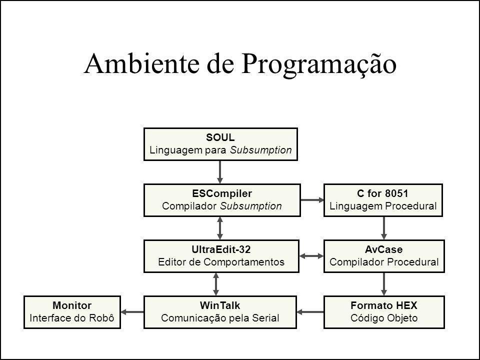 Ambiente de Programação Monitor Interface do Robô SOUL Linguagem para Subsumption ESCompiler Compilador Subsumption UltraEdit-32 Editor de Comportamen