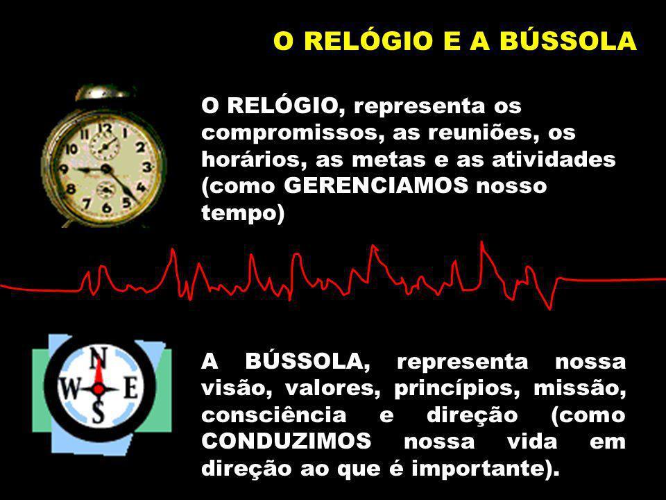 O RELÓGIO E A BÚSSOLA O RELÓGIO, representa os compromissos, as reuniões, os horários, as metas e as atividades (como GERENCIAMOS nosso tempo) A BÚSSO