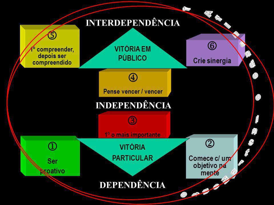 DEPENDÊNCIA INDEPENDÊNCIA INTERDEPENDÊNCIA Ser proativo Comece c/ um objetivo na mente 1º o mais importante VITÓRIA PARTICULAR Pense vencer / vencer 1