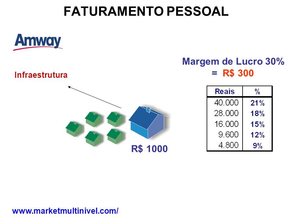 FATURAMENTO PESSOAL Infraestrutura R$ 1000 Margem de Lucro 30% = R$ 300 www.marketmultinivel.com/