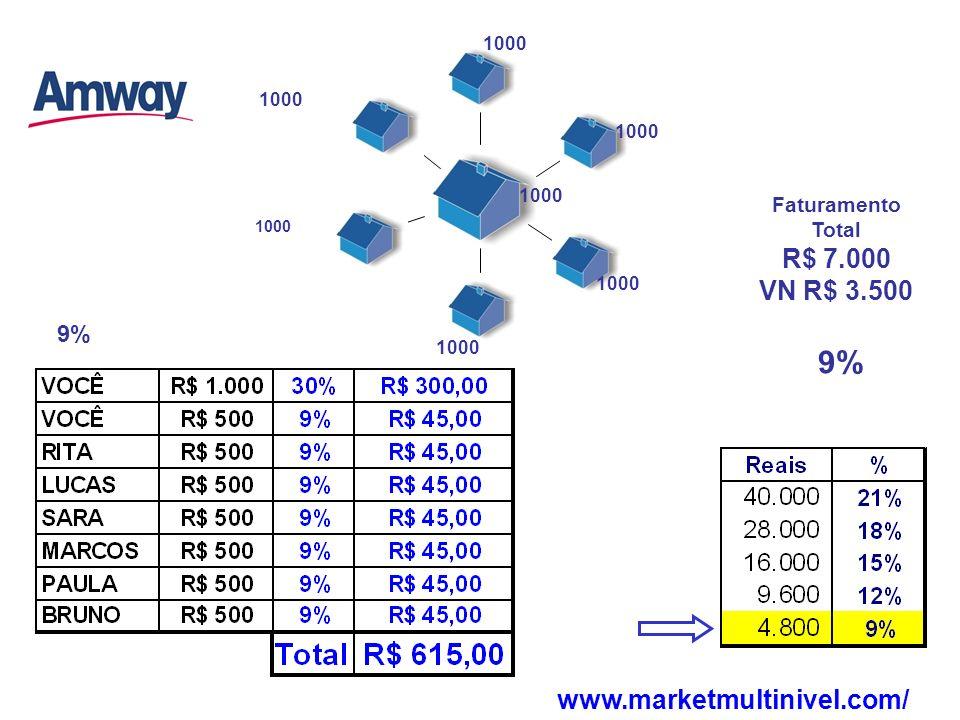 9% Faturamento Total R$ 7.000 VN R$ 3.500 1000 www.marketmultinivel.com/