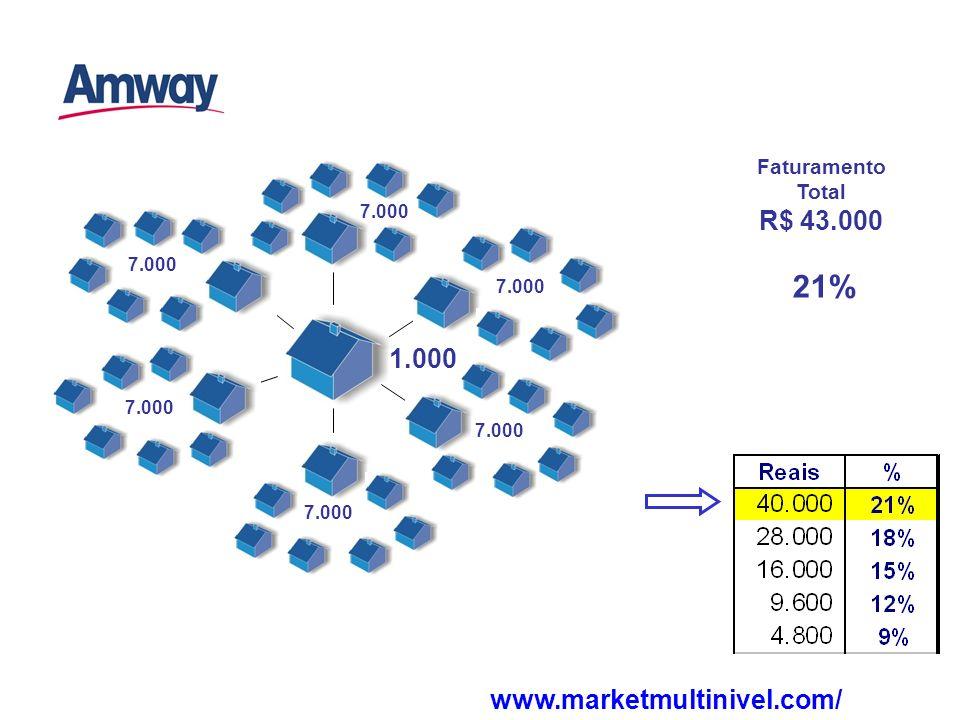 21% Faturamento Total R$ 43.000 1.000 7.000 www.marketmultinivel.com/