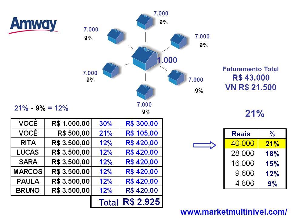 21% - 9% = 12% 21% Faturamento Total R$ 43.000 VN R$ 21.500 9% 1.000 7.000 www.marketmultinivel.com/