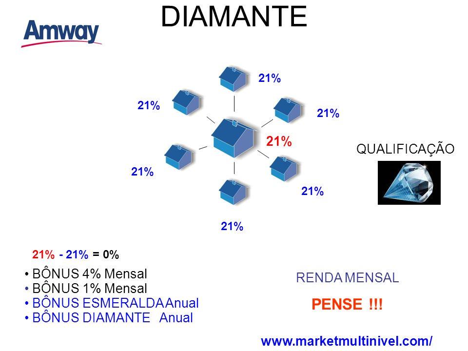 DIAMANTE 21% QUALIFICAÇÃO BÔNUS DIAMANTE Anual 21% - 21% = 0% BÔNUS ESMERALDA Anual BÔNUS 1% Mensal BÔNUS 4% Mensal RENDA MENSAL PENSE !!! www.marketm