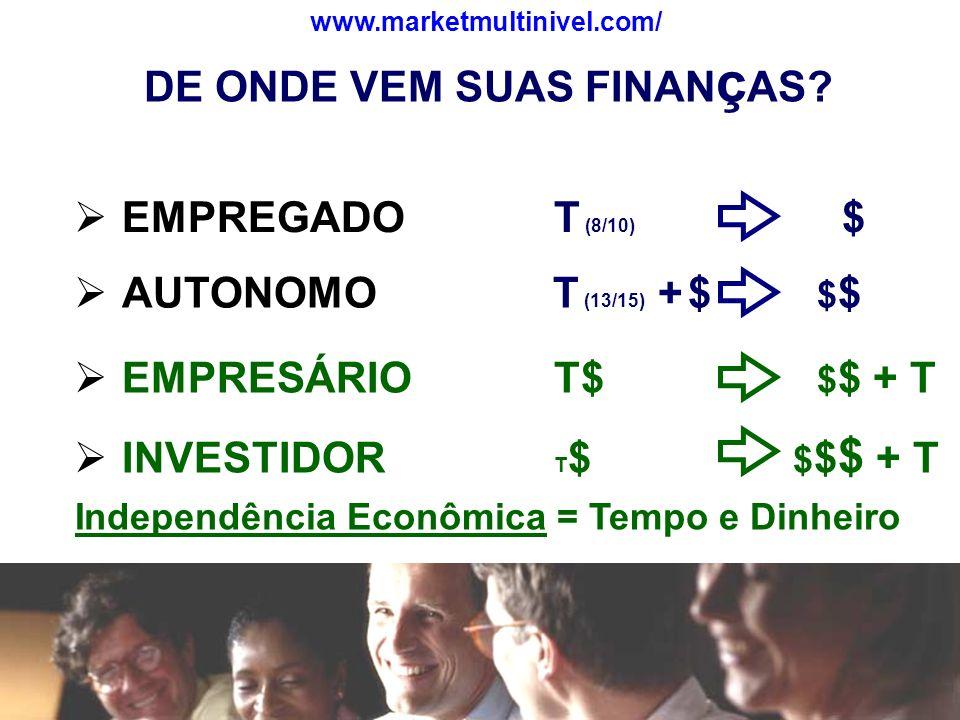 Independência Econômica = Tempo e Dinheiro EMPREGADO T (8/10) $ DE ONDE VEM SUAS FINAN ç AS? EMPRESÁRIOT$ $ $ + T AUTONOMO T (13/15) + $ $ $ INVESTIDO