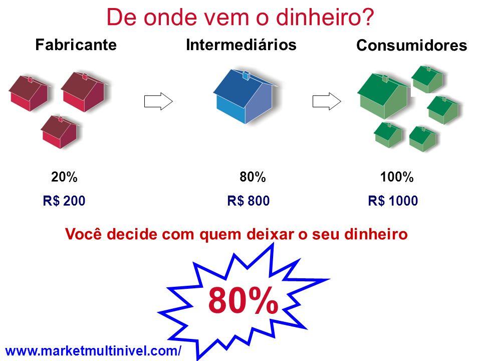 De onde vem o dinheiro? 80%20%100% R$ 1000R$ 800R$ 200 Você decide com quem deixar o seu dinheiro IntermediáriosFabricante 80% Consumidores www.market