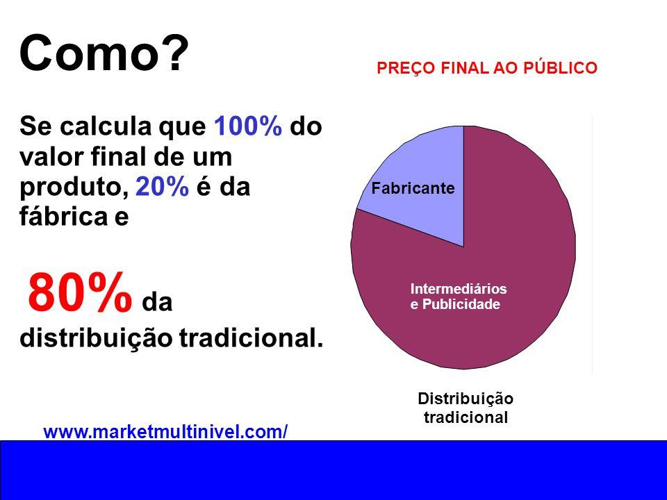 Como? Se calcula que 100% do valor final de um produto, 20% é da fábrica e 80% da distribuição tradicional. Fabricante Distribuição tradicional PREÇO