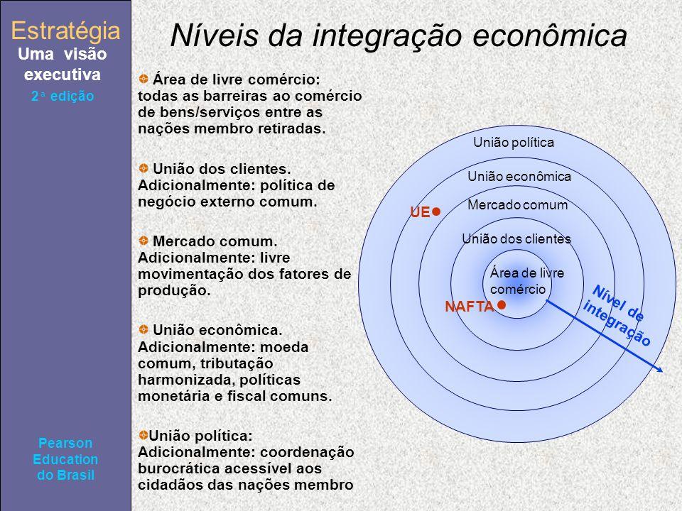 Estratégia Uma visão executiva Pearson Education do Brasil 2ª edição Níveis da integração econômica União política União econômica Mercado comum União dos clientes Área de livre comércio NAFTA UE Nível de integração Área de livre comércio: todas as barreiras ao comércio de bens/serviços entre as nações membro retiradas.