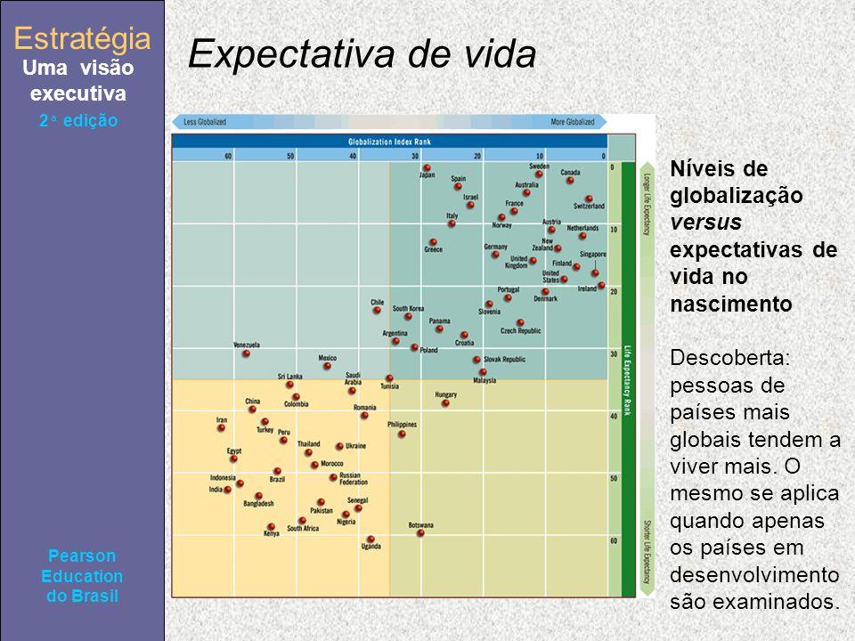 Estratégia Uma visão executiva Pearson Education do Brasil 2ª edição Níveis de globalização versus expectativas de vida no nascimento Descoberta: pessoas de países mais globais tendem a viver mais.