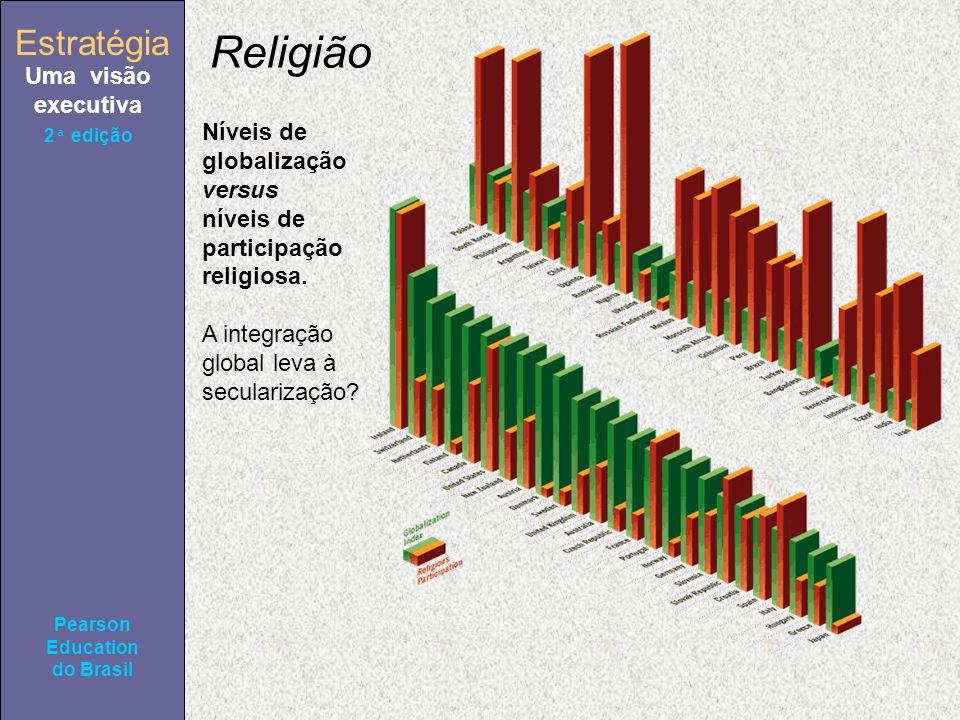 Estratégia Uma visão executiva Pearson Education do Brasil 2ª edição Níveis de globalização versus níveis de participação religiosa.
