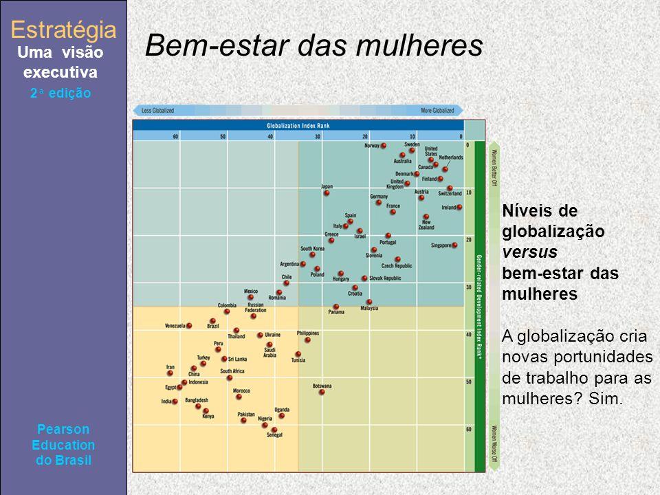 Estratégia Uma visão executiva Pearson Education do Brasil 2ª edição Níveis de globalização versus bem-estar das mulheres A globalização cria novas portunidades de trabalho para as mulheres.