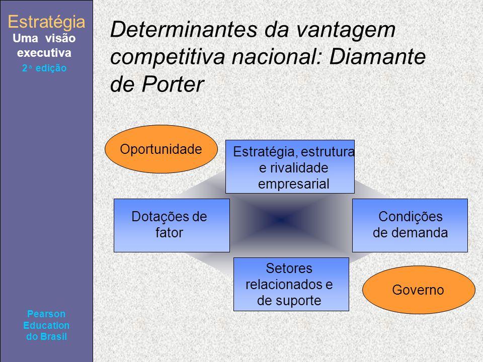 Estratégia Uma visão executiva Pearson Education do Brasil 2ª edição Determinantes da vantagem competitiva nacional: Diamante de Porter Estratégia, estrutura e rivalidade empresarial Condições de demanda Dotações de fator Setores relacionados e de suporte Oportunidade Governo