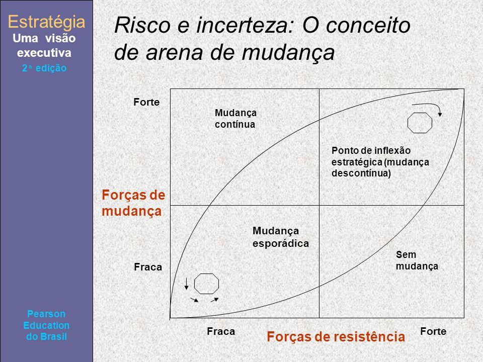 Estratégia Uma visão executiva Pearson Education do Brasil 2ª edição Risco e incerteza: O conceito de arena de mudança Mudança esporádica Mudança contínua Ponto de inflexão estratégica (mudança descontínua) Sem mudança Forte Fraca Forças de mudança Forças de resistência