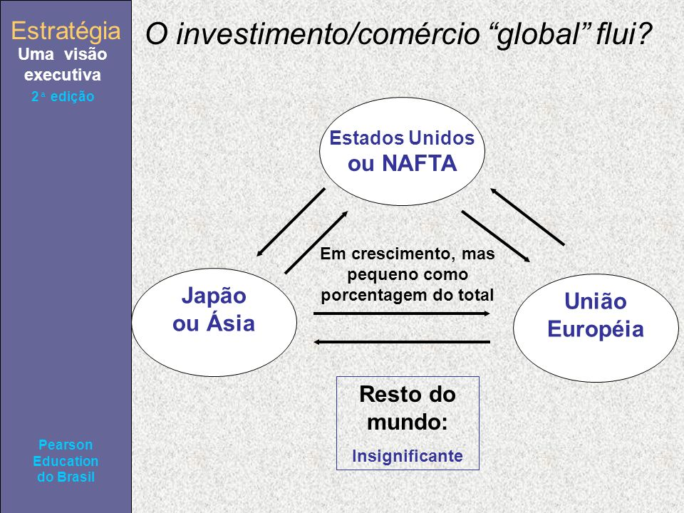 Estratégia Uma visão executiva Pearson Education do Brasil 2ª edição O investimento/comércio global flui? Estados Unidos ou NAFTA União Européia Japão