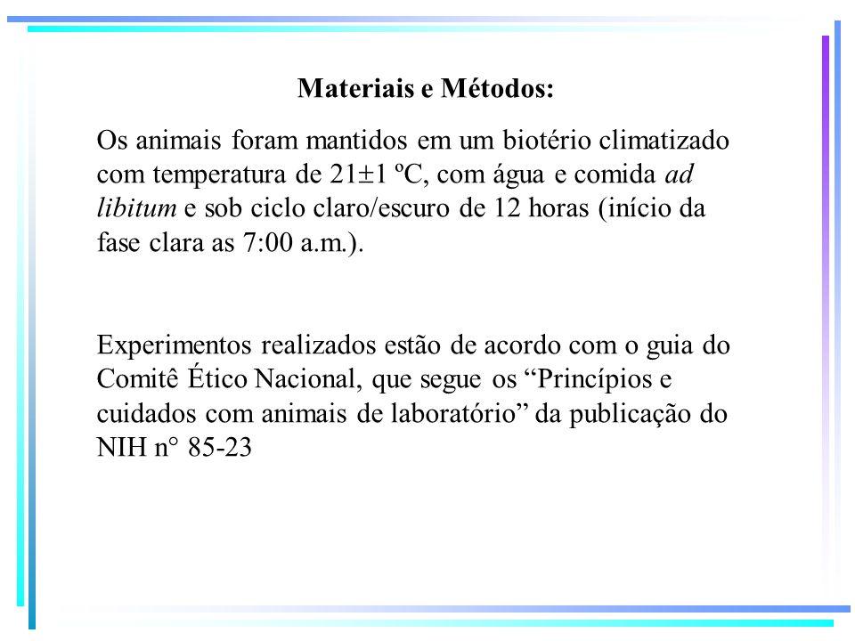 Materiais e Métodos: Os animais foram mantidos em um biotério climatizado com temperatura de 21 1 ºC, com água e comida ad libitum e sob ciclo claro/e