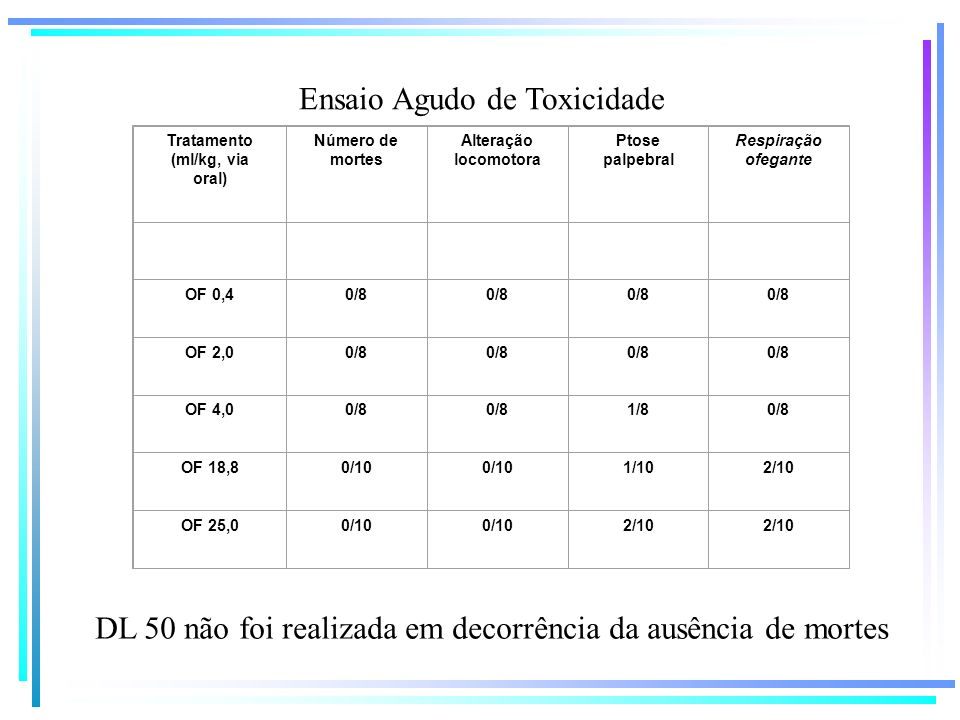 Ensaio Agudo de Toxicidade Tratamento (ml/kg, via oral) Número de mortes Alteração locomotora Ptose palpebral Respiração ofegante OF 0,40/8 OF 2,00/8