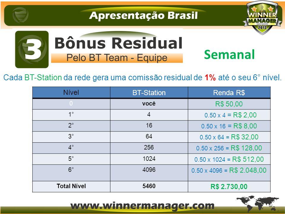 Cada BT-Station da rede gera uma comissão residual de 1% até o seu 6° nível. Nível BT-StationRenda R$ 0você R$ 50,00 1°4 0.50 x 4 = R$ 2,00 2°16 0.50