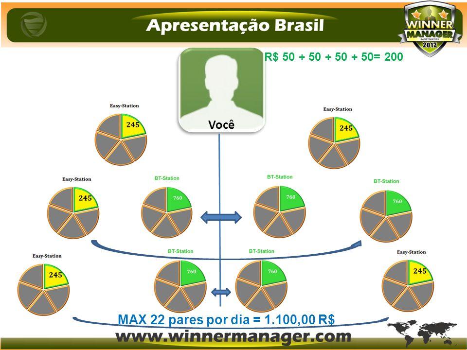 R$ 50 + 50 + 50 + 50= 200 MAX 22 pares por dia = 1.100,00 R$ Você