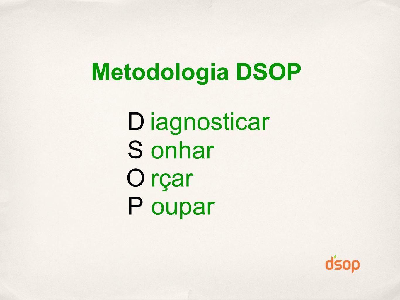 Metodologia DSOP D S O P iagnosticar onhar rçar oupar