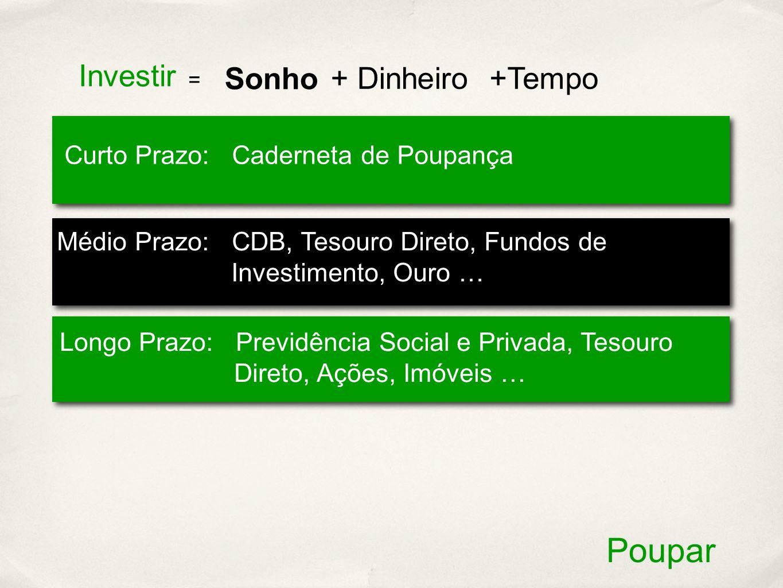 Investir Sonho + Dinheiro +Tempo Curto Prazo: Caderneta de Poupança Médio Prazo: CDB, Tesouro Direto, Fundos de Investimento, Ouro … Longo Prazo: Prev