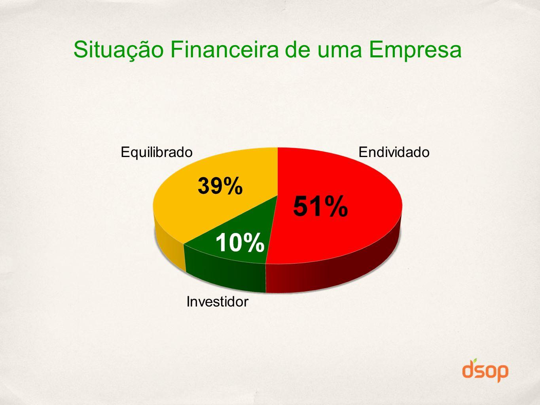 Situação Financeira de uma Empresa Endividado Investidor Equilibrado