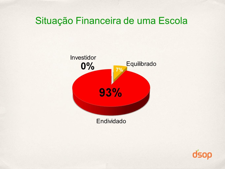Situação Financeira de uma Escola Endividado Investidor Equilibrado