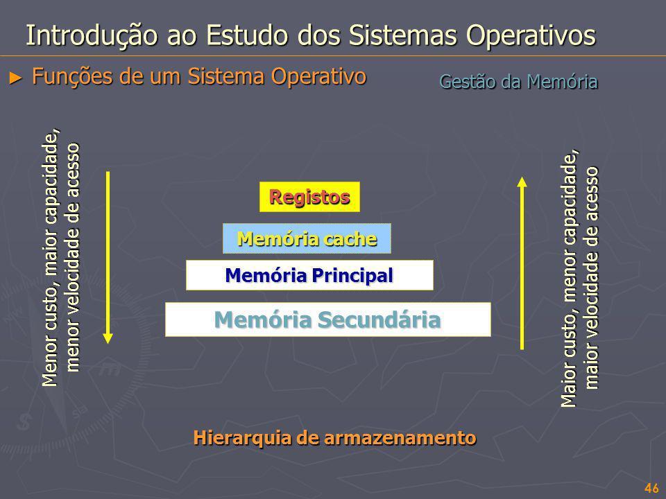 Hierarquia de armazenamento 46 Gestão da Memória Introdução ao Estudo dos Sistemas Operativos Funções de um Sistema Operativo Funções de um Sistema Op