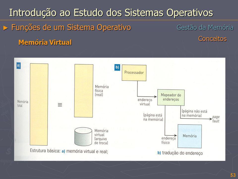 Conceitos 53 Gestão da Memória Introdução ao Estudo dos Sistemas Operativos Funções de um Sistema Operativo Funções de um Sistema Operativo Memória Vi