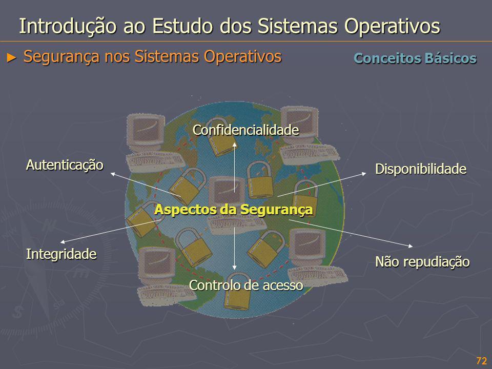72 Introdução ao Estudo dos Sistemas Operativos Conceitos Básicos Segurança nos Sistemas Operativos Segurança nos Sistemas Operativos Aspectos da Segu