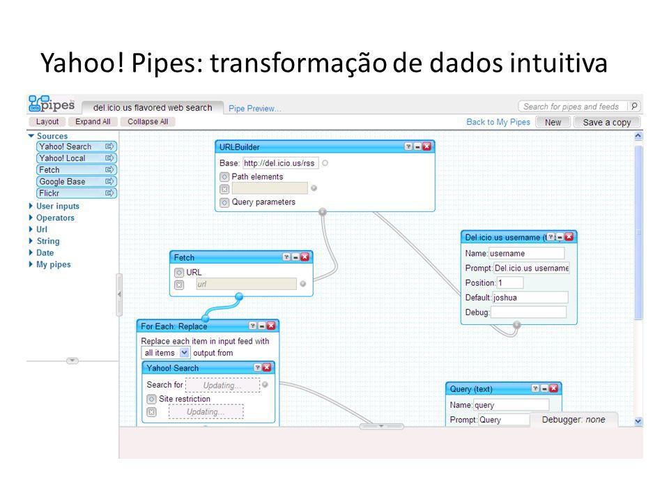 Yahoo! Pipes: transformação de dados intuitiva