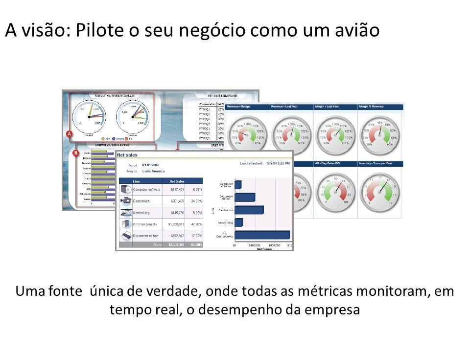A visão: Pilote o seu negócio como um avião Uma fonte única de verdade, onde todas as métricas monitoram, em tempo real, o desempenho da empresa