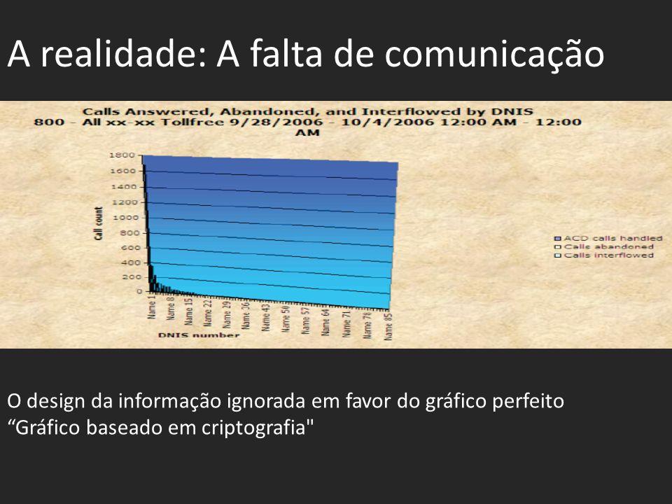 A realidade: A falta de comunicação O design da informação ignorada em favor do gráfico perfeito Gráfico baseado em criptografia