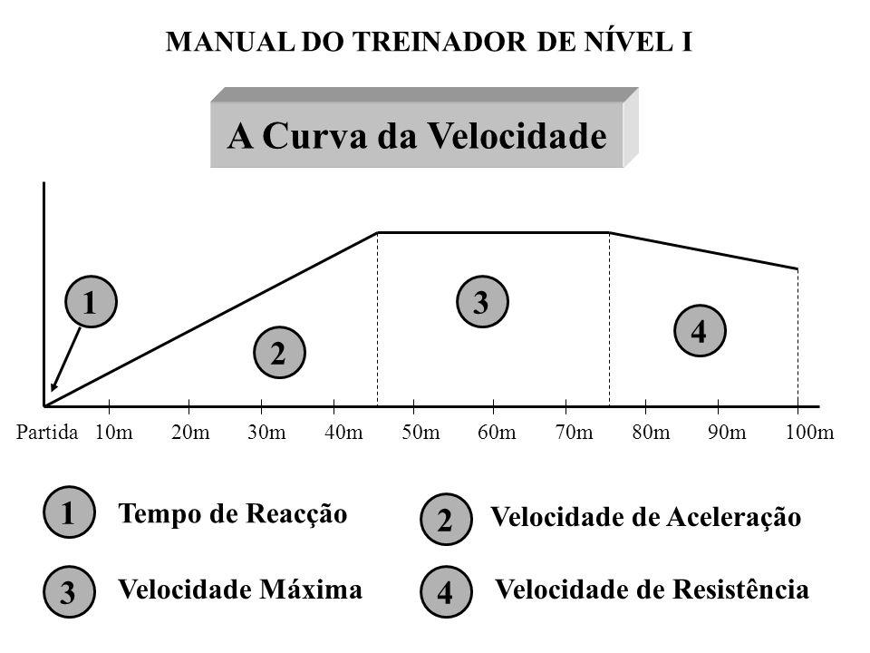 MANUAL DO TREINADOR DE NÍVEL I A Curva da Velocidade Partida 10m 20m 30m 40m 50m 60m 70m 80m 90m 100m 1 2 3 4 1 2 34 Tempo de Reacção Velocidade Máxim