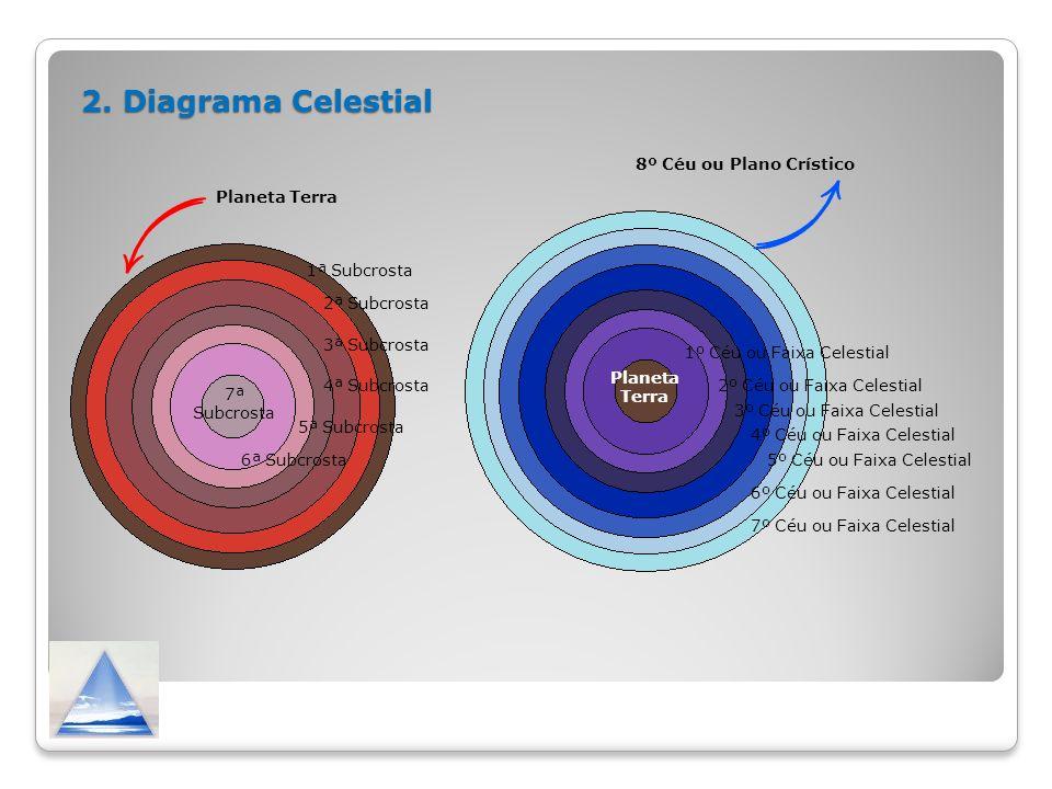 2. Diagrama Celestial Planeta Terra 2ª Subcrosta 4ª Subcrosta 3ª Subcrosta 5ª Subcrosta 6ª Subcrosta 7ª Subcrosta 1ª Subcrosta Planeta Terra 1º Céu ou