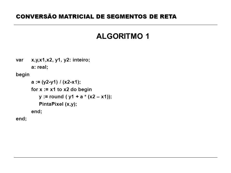 ALGORITMO 1 var x,y,x1,x2, y1, y2: inteiro; a: real; begin a := (y2-y1) / (x2-x1); for x := x1 to x2 do begin y := round ( y1 + a * (x2 – x1)); PintaP