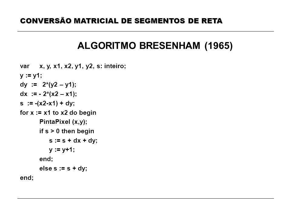 ALGORITMO BRESENHAM (1965) var x, y, x1, x2, y1, y2, s: inteiro; y := y1; dy := 2*(y2 – y1); dx := - 2*(x2 – x1); s := -(x2-x1) + dy; for x := x1 to x