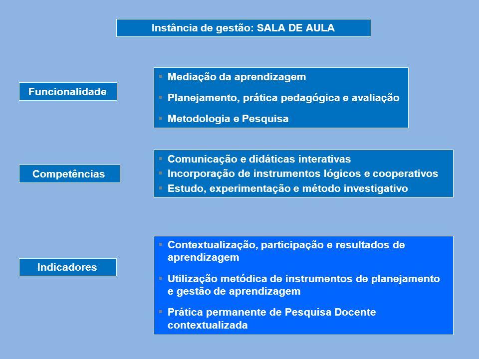 Instância de gestão: SALA DE AULA Funcionalidade Competências Indicadores Comunicação e didáticas interativas Incorporação de instrumentos lógicos e c