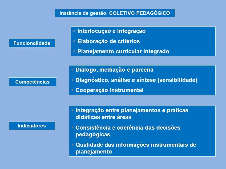 Instância de gestão: COLETIVO PEDAGÓGICO Funcionalidade Competências Indicadores Interlocução e integração Elaboração de critérios Planejamento curric