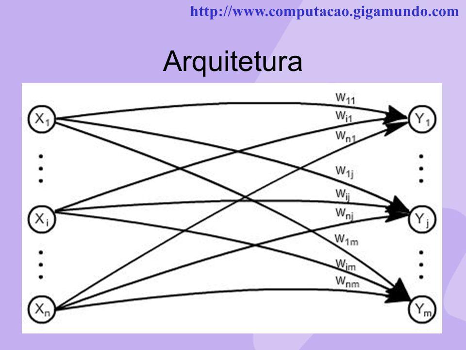 http://www.computacao.gigamundo.com Arquitetura