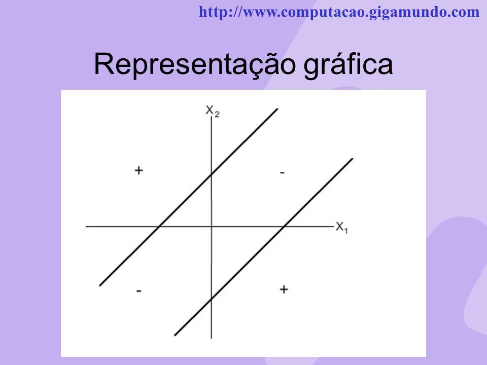 http://www.computacao.gigamundo.com Representação gráfica